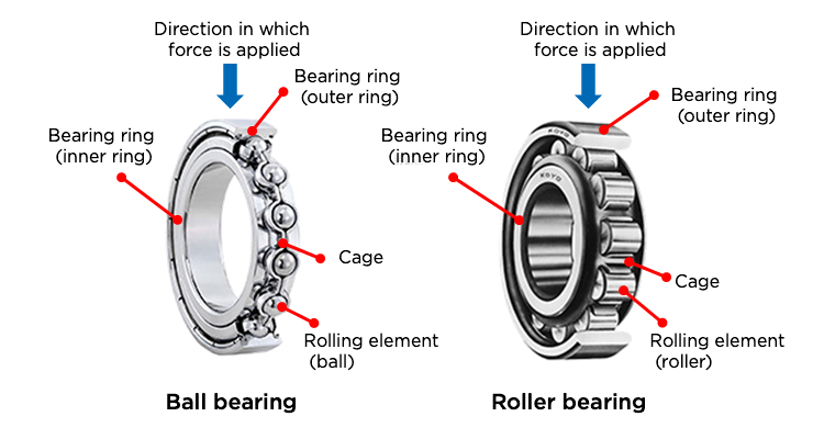 Fig. 2: The structures of radial bearings
