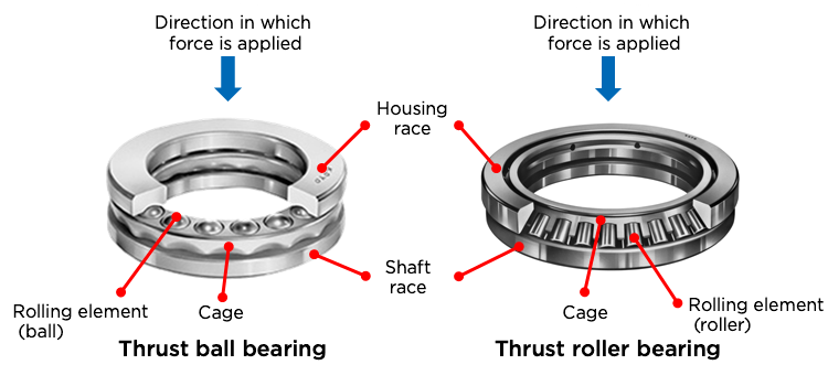 Fig. 4: The structures of thrust bearings