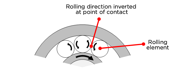 Fig. 5: Rolling motion of rolling elements with no cage present