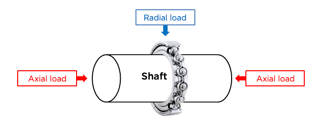 Fig. 3: The radial and axial loads