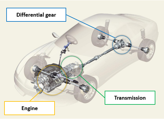 Fig. 1: The system that transfers driving force from the engine to the wheels