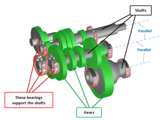 Fig. 4: How a manual transmission works
