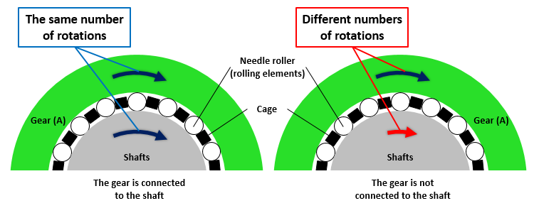 Fig. 6: The numbers of rotations of gears and shafts used to increase or decrease speed