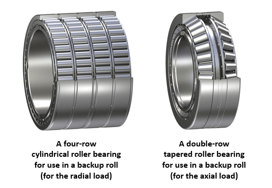 Fig. 7: Bearings for use in backup rolls