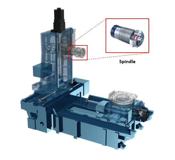 Fig. 9: The structure of a machining center and its spindle