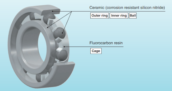 Fig. 5: A ceramic bearing for use in an MRI motor