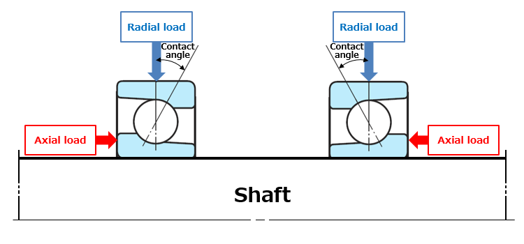 Fig. 6: The radial and axial loads (combined load) applied to an angular contact ball bearing