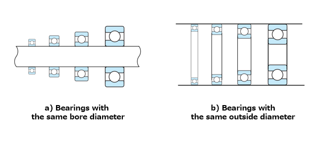 Fig. 9: Bearings with the same bore diameter or the same outside diameter