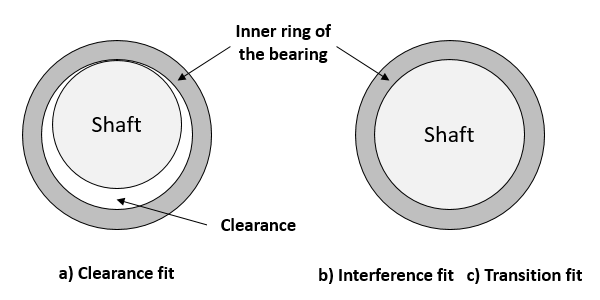 Fig. 2: Bearing fits