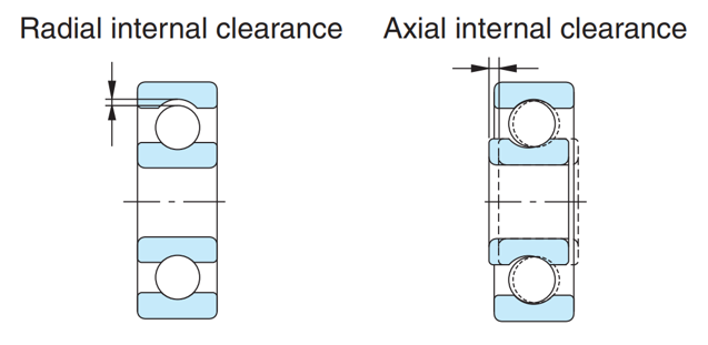 Fig. 4: Internal clearance