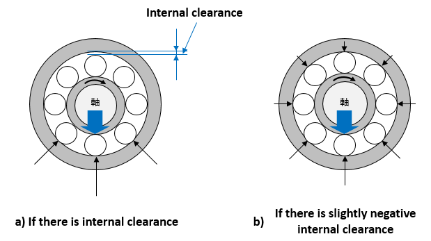 Fig. 5: Loads placed on rolling elements due to internal clearance