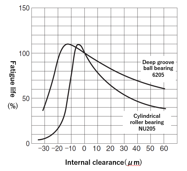 Fig. 6: The relationship between internal clearance and fatigue life