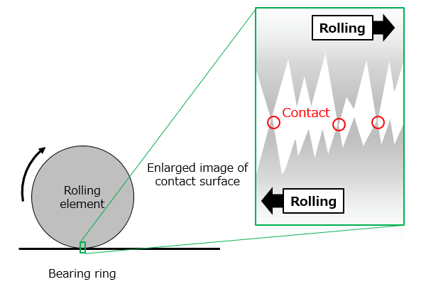 Fig. 1: Contact between a bearing ring and a rolling element (with no lubricant)