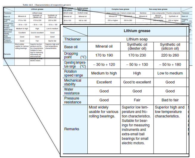Table 5: Examples of characteristics of grease