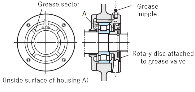 Fig. 4: An example of the grease feeding method