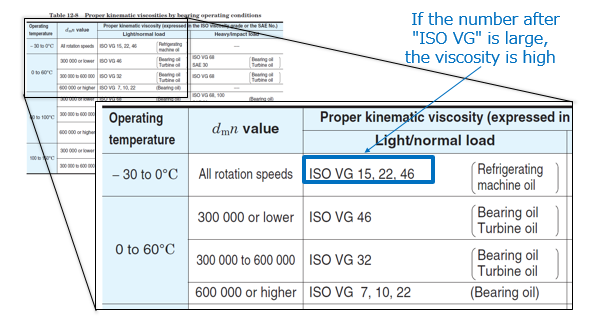 Table 8: Proper kinematic viscosity by bearing operating conditions