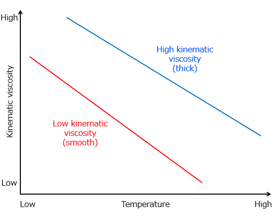 Fig. 6: The relationship between oil viscosity and temperature