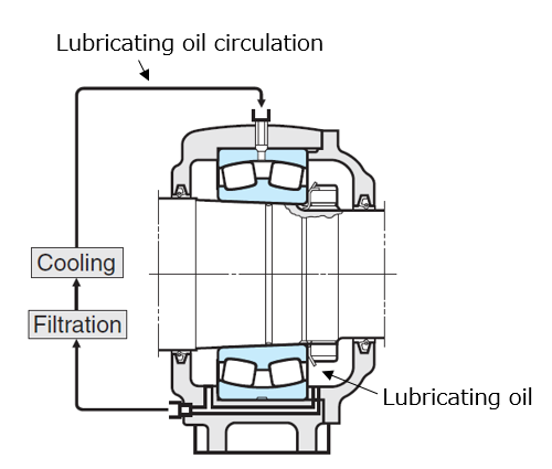 Fig. 10: Forced oil circulation