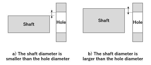 Fig. 1: The relationship between the shaft and the hole