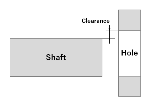 Fig. 2: A clearance fit