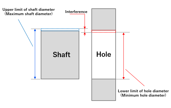 Fig. 7: When there is an interference fit