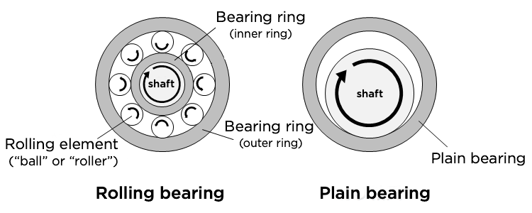Fig. 1: The structures of a rolling bearing and a plain bearing