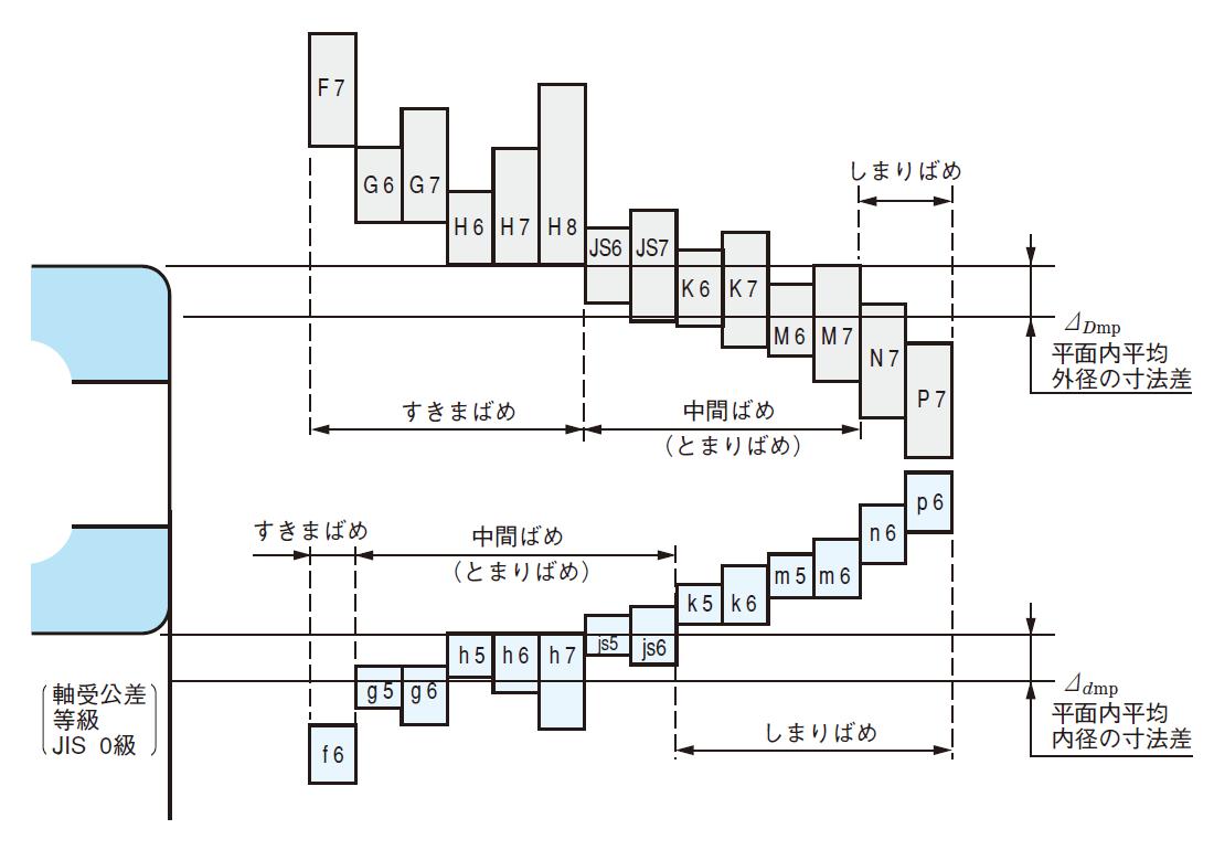 軸・ハウジングの寸法公差とはめあい | ベアリングの基礎知識 ...