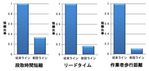 グラフ;段取時間短縮/リードタイム/作業者歩行距離