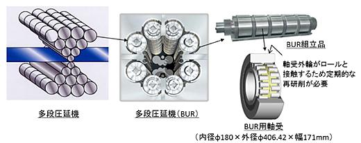 多段圧延機/多段圧延機(BUR)/BUR用軸受