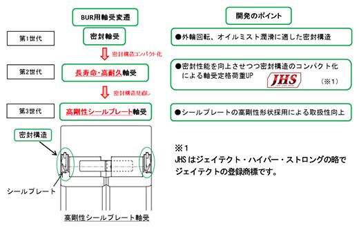 多段圧延機バックアップロール用軸受の密封構造改良による定格荷重向上および密封性向上、取扱性向上