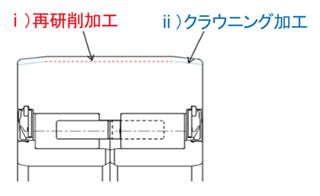 外輪外径面の再研削対応