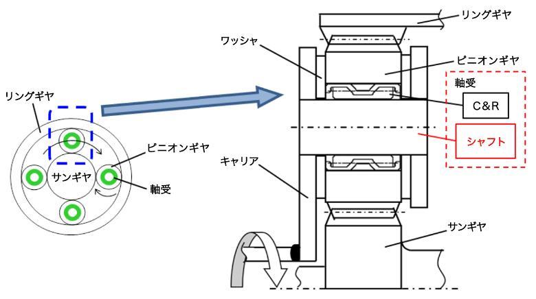 図2【プラネタリギヤユニットの構造図】
