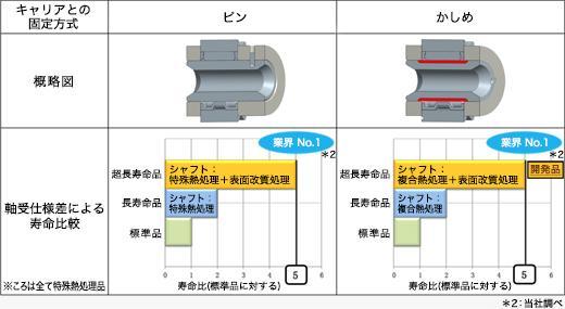 図5【製品ラインアップ】