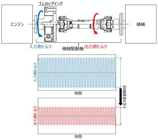 図1:トルク変動吸収のイメージ