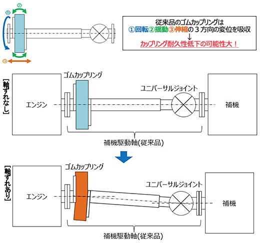 図2:従来品におけるゴムカップリングへの負荷イメージ