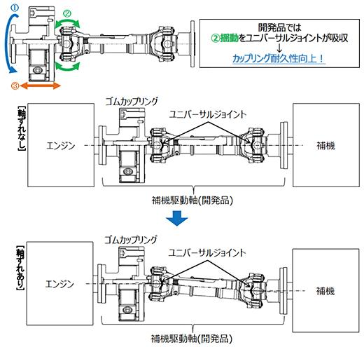 図3:開発品におけるゴムカップリングへの負荷イメージ