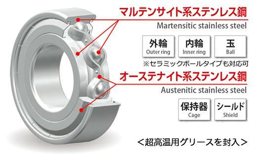 EXSEV軸受シリーズ 超高温用グリース封入軸受