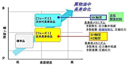 長寿命材料開発コンセプト