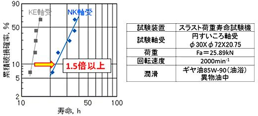 NK軸受の異物油中での寿命評価結果