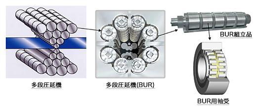 多段圧延機/多段圧延機(BUR)