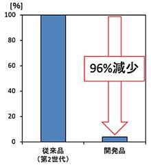 図 密封構造内への異物侵入量(質量)比較