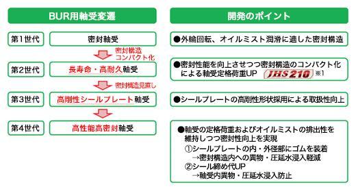 BUR用軸受変遷/開発のポイント