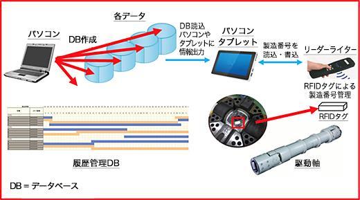 履歴管理システムの構造