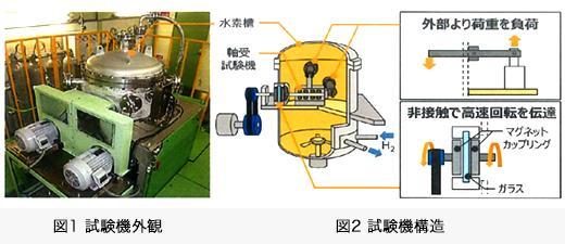 図1 試験機外観/図2 試験機構造