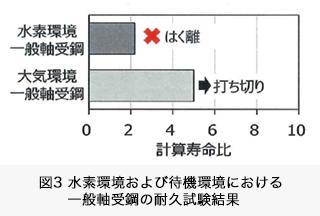 図3 水素環境および待機環境における一般軸受鋼の耐久試験結果
