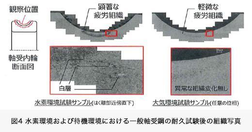 図4 水素環境および待機環境における一般軸受鋼の耐久試験後の組織写真