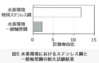 図5 水素環境における特殊ステンレス鋼と一般軸受鋼の耐久試験結果