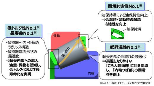 樹脂保持器形状の最適化により、円すいころ軸受-LFTシリーズNo.1※性能を実現
