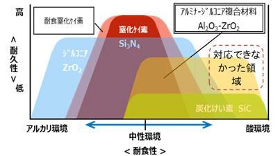 図2 JTEKTセラミック軸受の性能イメージ
