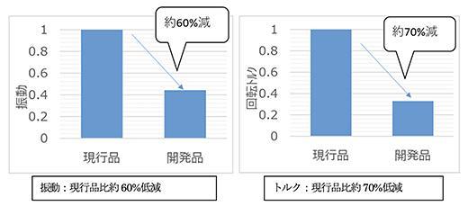図1 サンプル品での実験結果